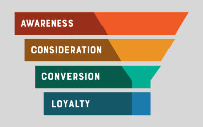 The Marketing Funnel: What, Why, & How-To